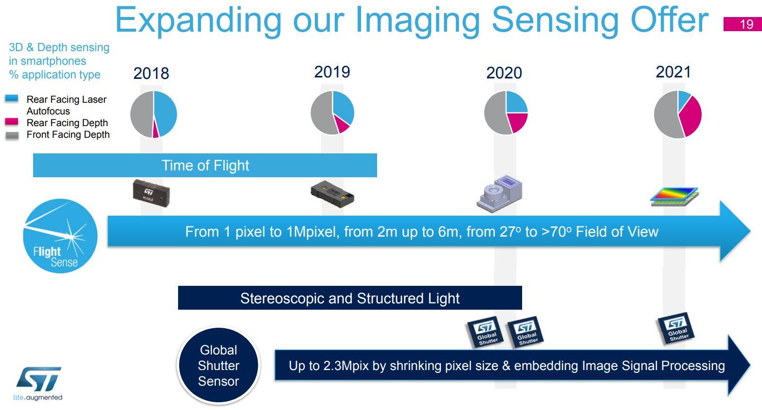 Image Sensors World: ST Imaging Roadmap