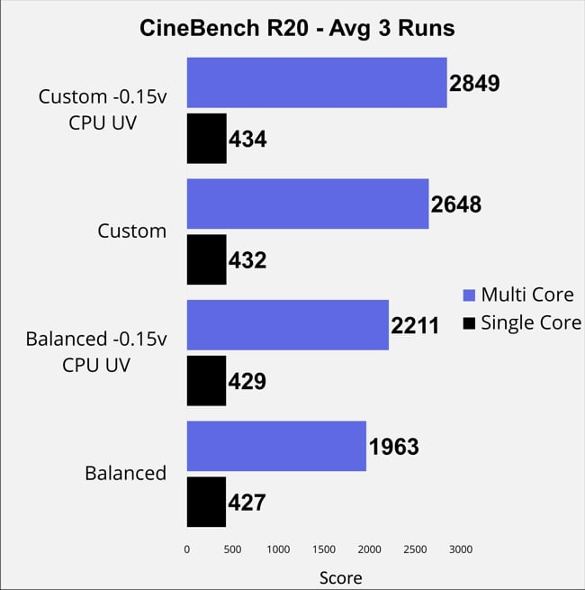 Cinebench R20 score for Razer Blade Pro 17 gaming laptop tested for single and multi core.