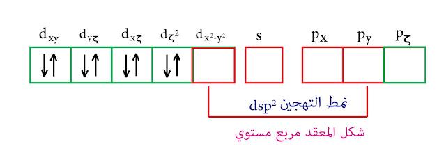 التهجين من النمط dsp² نظرية رابطة التكافؤ النيكل الثنائي