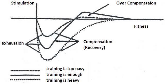 Compensation over different loads