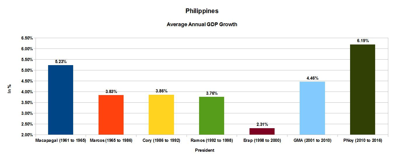 The system is broken was the economy better under marcos gdp growth can be offset by population growth what matters is real gdp growth per capita the inflation adjusted growth in economic income publicscrutiny Images