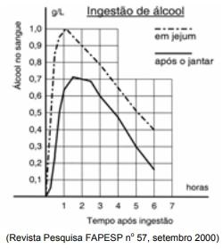 O gráfico mostra a variação da concentração de álcool no sangue de indivíduos de mesmo peso que beberam três latas de cerveja cada um, em diferentes condições: em jejum e após o jantar.