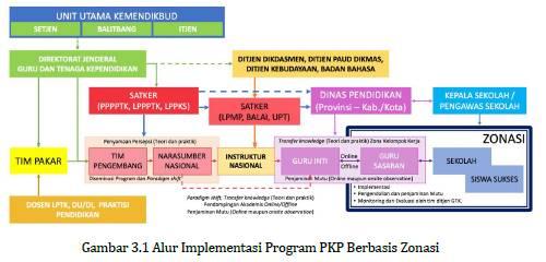Juknis PKP