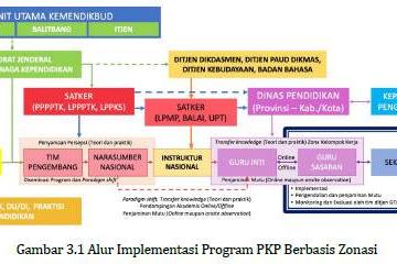 Pedoman Program PKP Berbasis Zonasi
