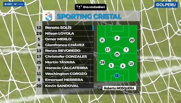 Previa Deporte En Vivo Sporting Cristal Vs San Martin Online Via Gol Peru Por La Liga 1