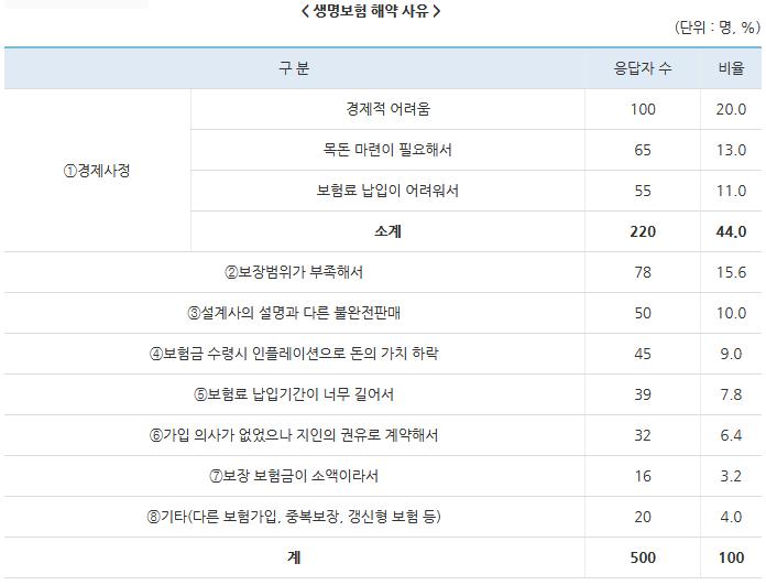 한국소비자원, 최근 3년간 생명보험 해약실태 조사