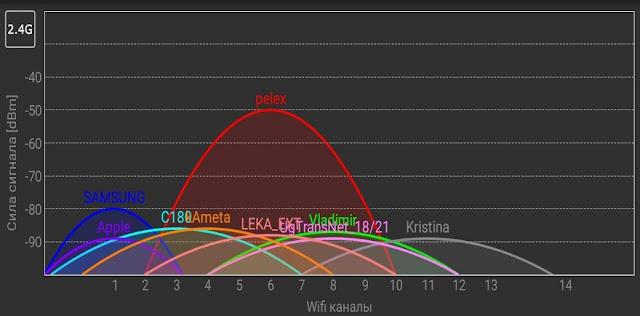 Cамое крупное обновление Wi-Fi за 20 лет