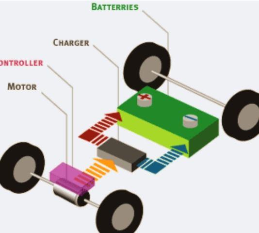كيف تعمل السيارة الكهربائية