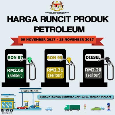 Harga Runcit Produk Petroleum (9 November 2017 - 15 November 2017)