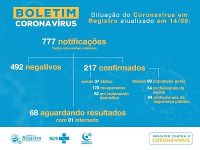 Registro-SP soma 217 casos confirmados 178 recuperados e 7 mortes do Coronavírus – Covid-19