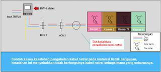 Cara Mengetahui Titik Kesalahan Instalasi Kabel Netral Pada Instalasi Listrik Bangunan
