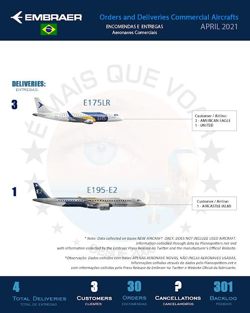 Infográfico: Encomendas e Entregas Aeronaves Comerciais da Embraer (EMBR3) – Abril 2021 | É MAIS QUE VOAR