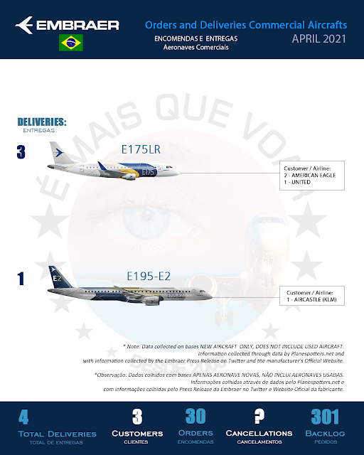 Infographic: Orders and Deliveries Embraer (ERJ) Commercial Aircrafts – April 2021 | MORE THAN FLY
