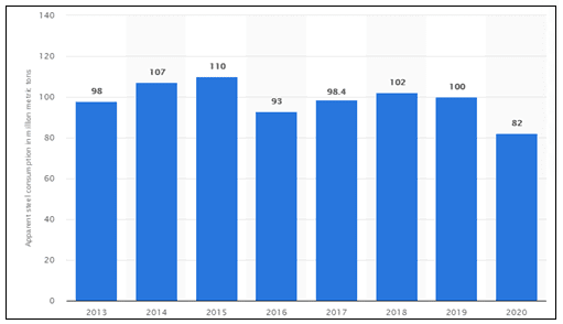 TMST US apparent steel consumption
