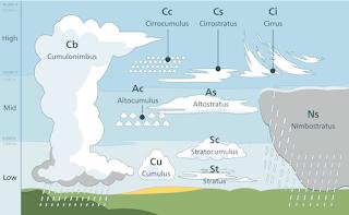 cloud height