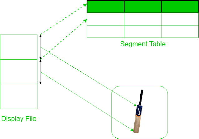 Segments In Computer Graphics