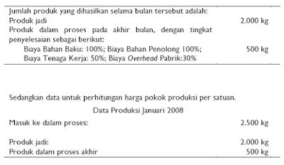 Harga Pokok Proses Tanpa Memperhitungkan Persediaan Produk