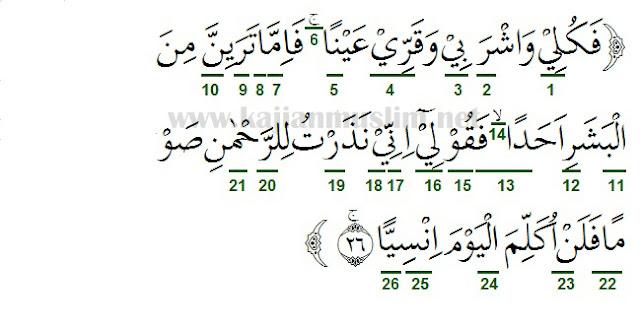 Tajwid Surat Maryam Ayat 26 Beserta Dengan Penjelasannya