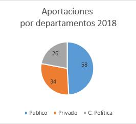Peticiones por Departamentos en la Facultad de Derecho 2018