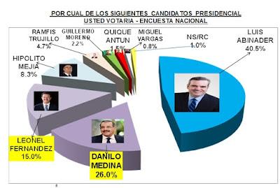 Encuesta favorece a Luis Abinader en las elecciones del 2020