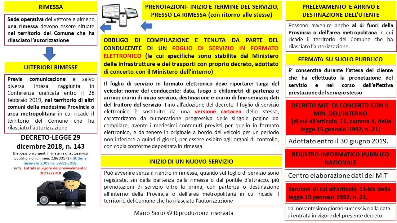 Favoloso Polizia Locale Blog : NCC:Pubblicato il decreto SA11