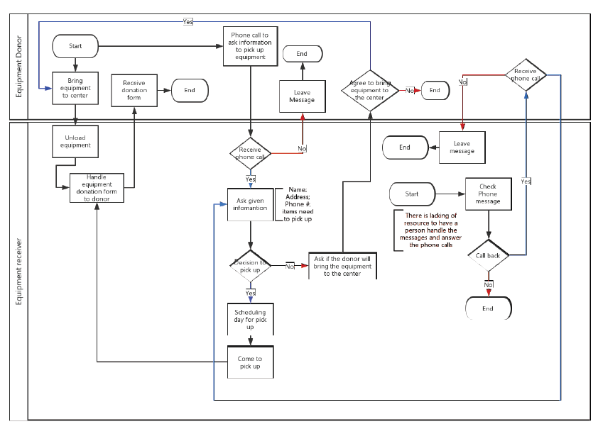 Healthcare information technology and management business process after working on bpmn projects in healthcare technology management program as well as in my internship there are some suggestions that i think people ccuart Choice Image