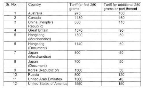 Revised international speed post tariff