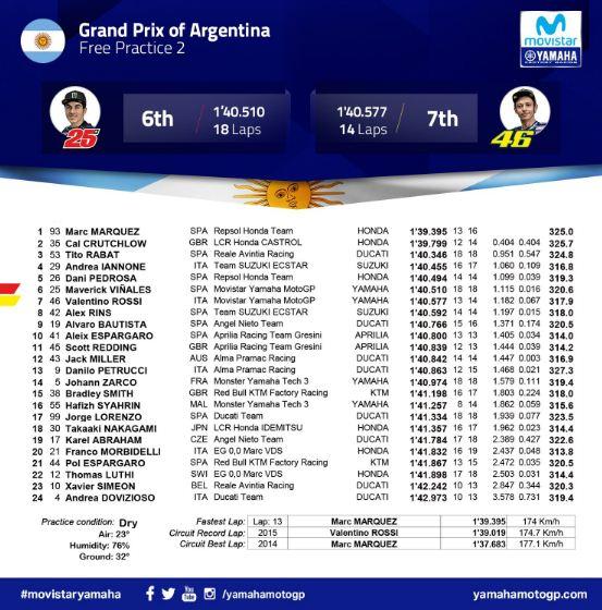 Hasil Latihan Bebas Kedua (FP2) MotoGP Argentina 2018