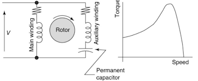 PERMANENT SPLIT CAPACITOR MOTOR