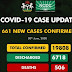 661 More COVID-19 Cases confirmed in Nigeria, Deaths Exceed 500