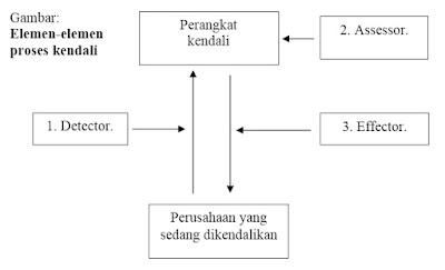 Elemen Sistem Pengendalian Manajemen