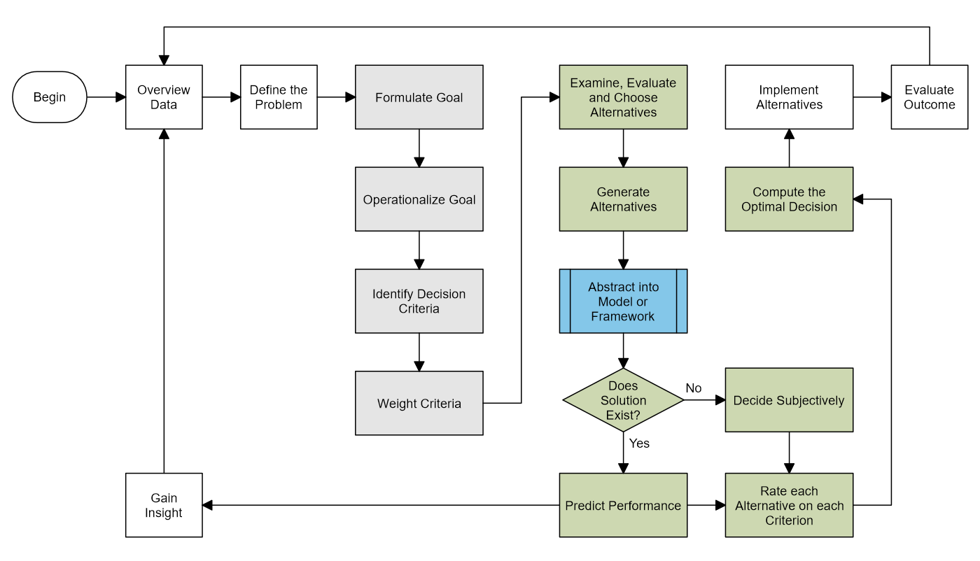 rational planning model flowchart - Flowchart Model