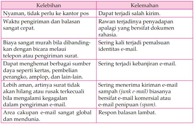 Kelebihan dan kelemahan e-mail