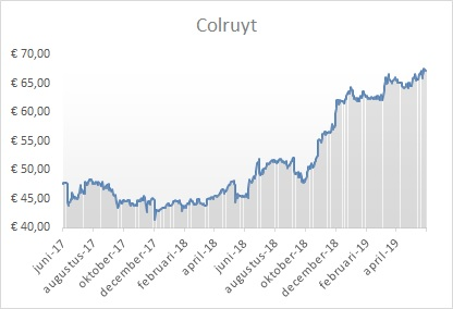 Grafiek Colruyt aandeel Belgie