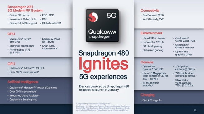 Qualcomm Snapdragon 480 Ignites 5G