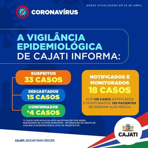 Vigilância Epidemiológica de Cajati apresenta os números da COVID-19 dessa sexta-feira, 24 de abril