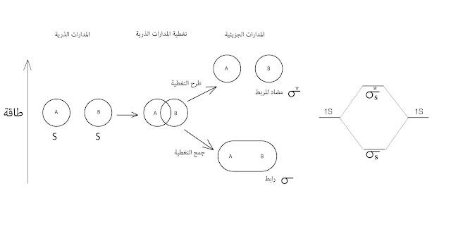تداخل  مدارات  s
