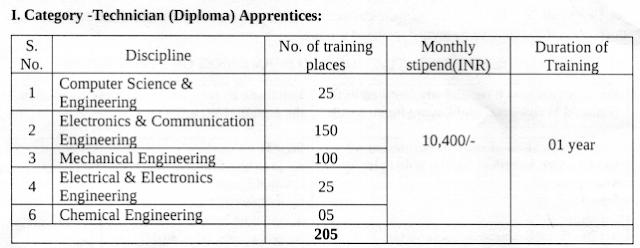 BEL Apprentice Online Form 2021 Vacancy Details