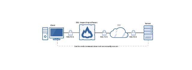 point to point SSL - Alcuni antivirus, che analizzano il traffico HTTPS, possono ridurre la sicurezza