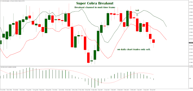 Super Cobra Breakout (Breakout channel in muti time frame)