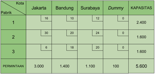 Tabel transportasi dummy 1