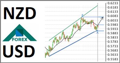 تحليل زوج NZD/USD صاعد على المدى القصير