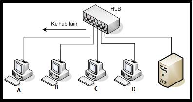 Pengertian Jenis, Fungsi, Cara Kerja HUB Beserta kelebihan dan Kekurangan HUB