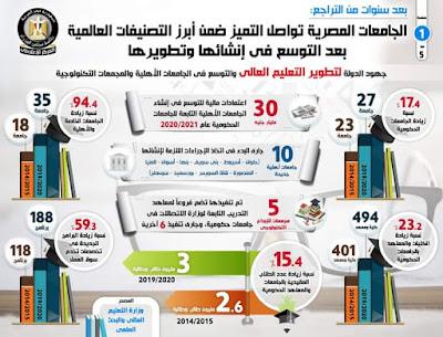 عاجل :  الجامعات المصرية تواصل التميز ضمن أبرز التصنيفات العالمية بعد التوسع في إنشائها وتطويرها