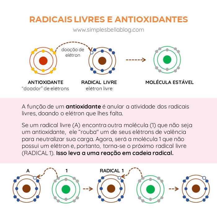 A função de um antioxidante é anular a atividade dos radicais livres