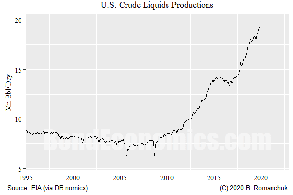 Figure: U.S. Crude Liquids Production
