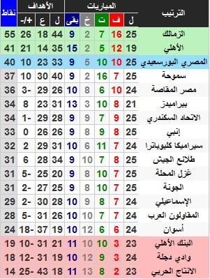 جدول ترتيب هدافي الدوري المصري