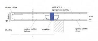 cene toplotne izolacije za betonske strehe in terase