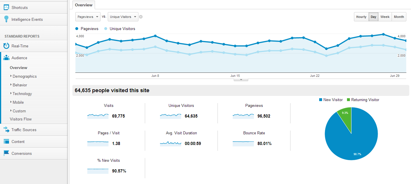 Google Analytics - Hits vs Visits vs Unique Vists