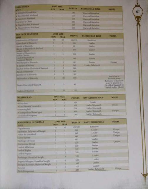 Costes en puntos Age of Sigmar Slaanesh Nurgle